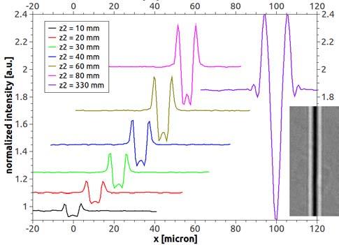 图5:线公司的各种传播距离记录在R2的从10mm到1.14米不等的BESSY-II光的源(BAMline)的碳纤维。插图:X光R2 = 1.14 M,E = 17千电子伏。 的纤维,它可以被认为是一个准纯相位物体更好的解决,但不太明显。另一种纤维则录得单色辐射的BAMline。多个距离R2,范围从10毫米到1140毫米,被用来产生相位的碳纤维,从该剖面线示于图的对比度的图像。 5。显然,纤维相衬同步加速器是由于较长的传播距离(可近似为R 2,由于R 1 = 35米>> R2)更为明显。在R2 = 1